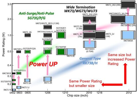 Flat Chip Size vs. Power Rating
